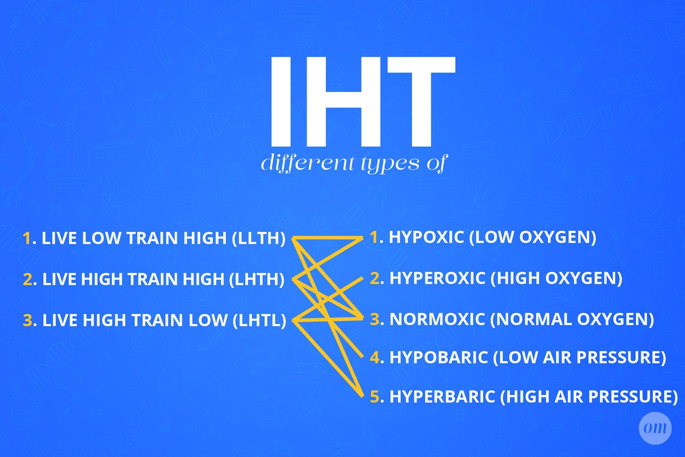 Different Types of IHT Training Infographic