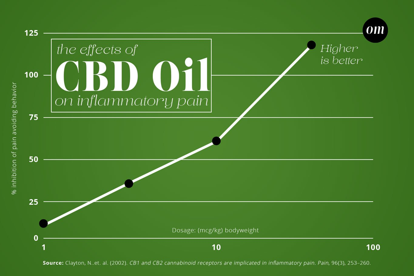 CBD Oil Pain Relief Infographic