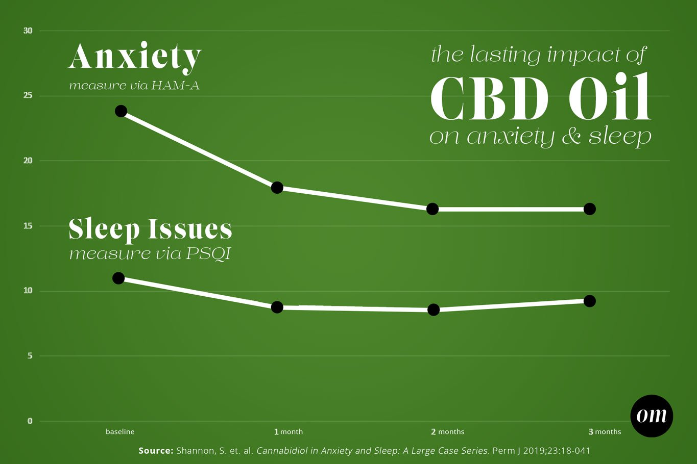 Infographic Detailing the Influence of CBD Oil on Anxiety and Sleep