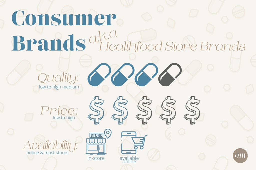 consumer brand supplements infographic