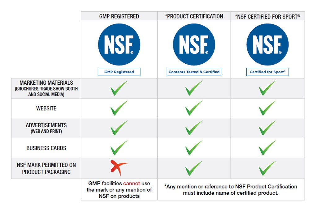 NSF Supplement Certifications Guide