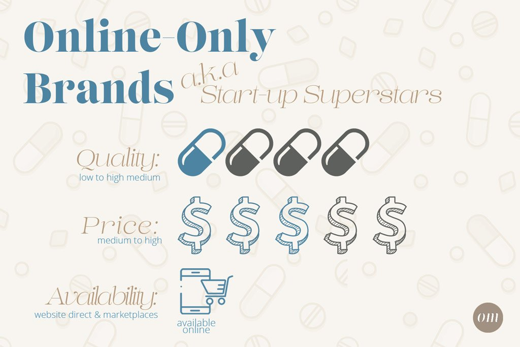 online only supplement brands infographic