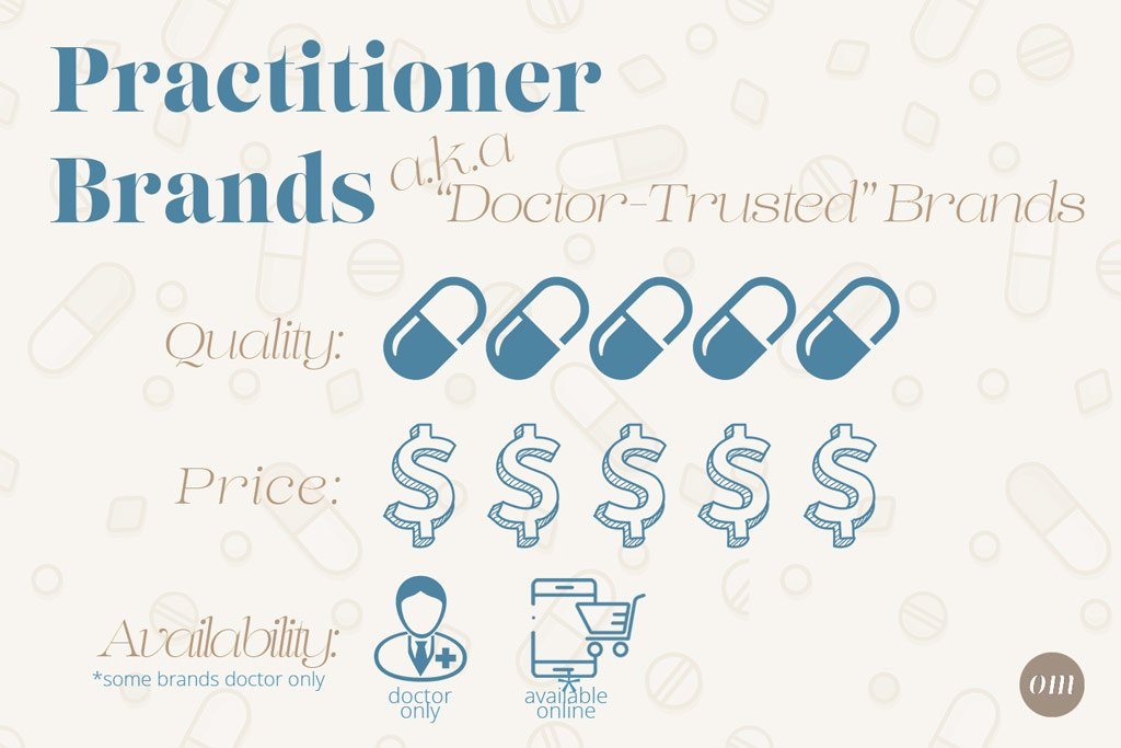 practitioner channel supplement brands infographic