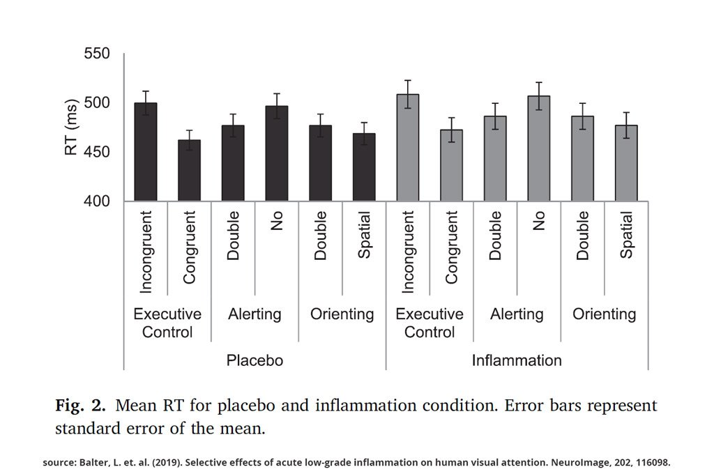 test results from attention and inflammation testing