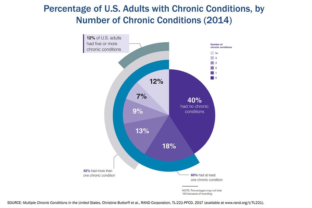chronic disease statistics united states adults